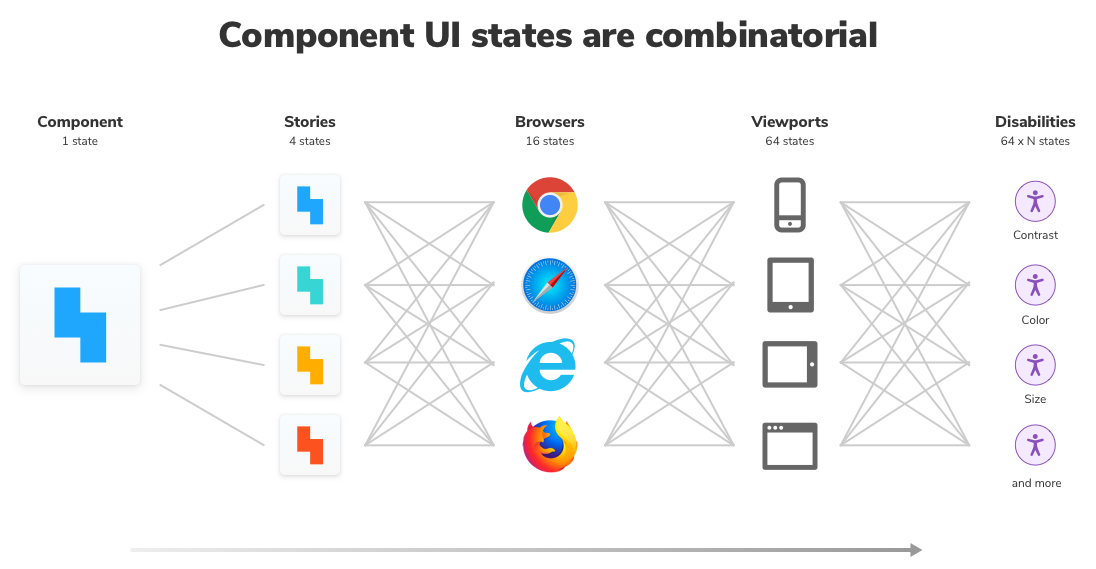 Component states are combinatorial
