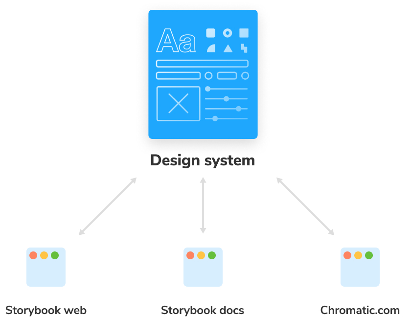 Who uses a design system