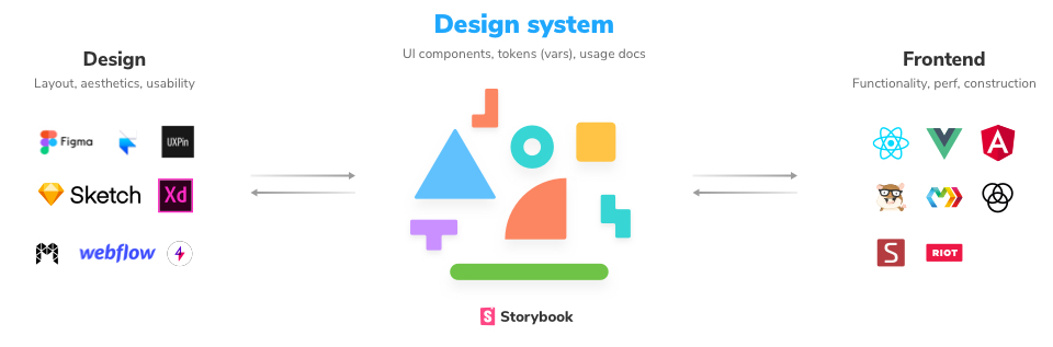 Design systems bridge design and development