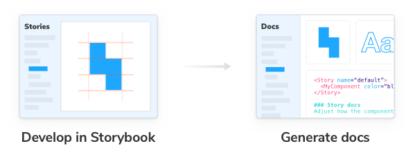 Generate docs with Storybook automatically