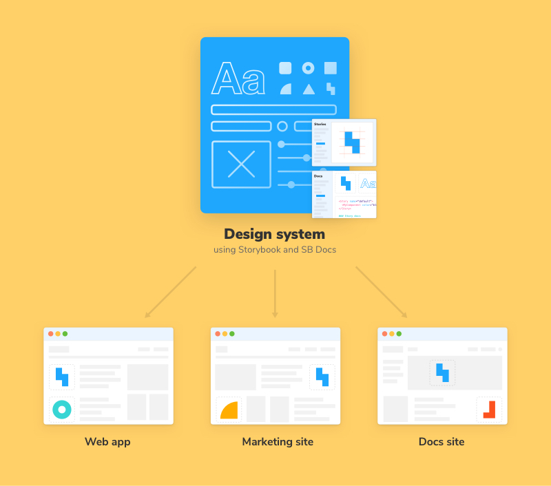 Design System example