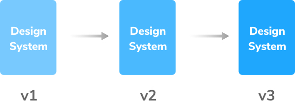 Package a design system