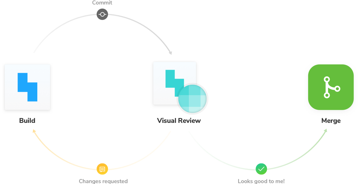 Visual review process